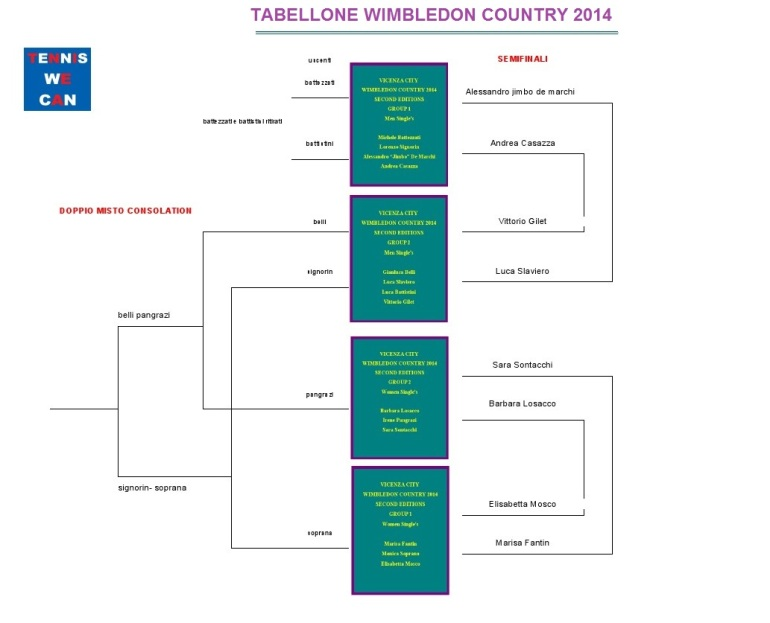 Tabellone Wimbledon Country